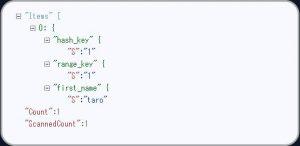 DynamoDBのローカル版DynamoDB localのインストール方法と使い方